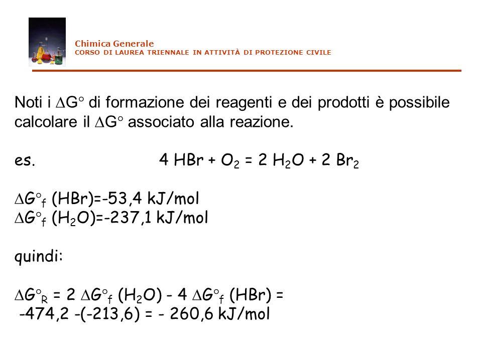 Noti i G di formazione dei reagenti e dei prodotti è possibile