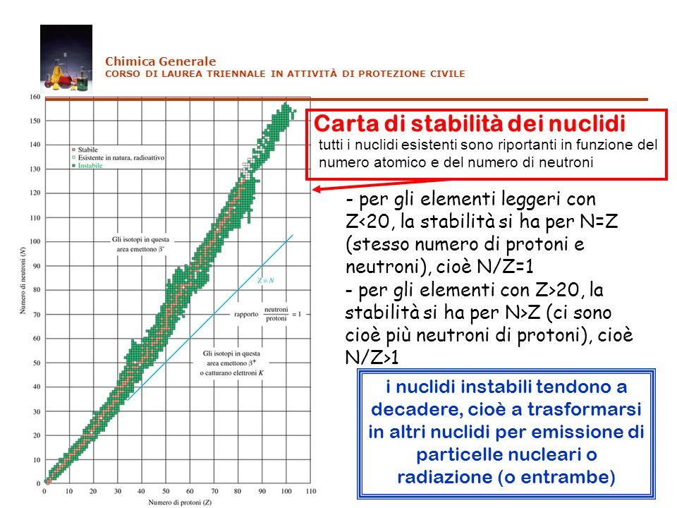 Carta di stabilità dei nuclidi