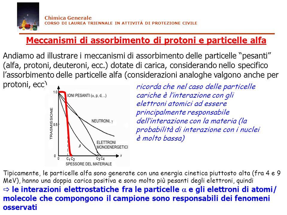Meccanismi di assorbimento di protoni e particelle alfa
