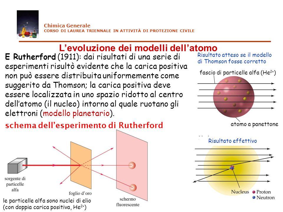L'evoluzione dei modelli dell'atomo