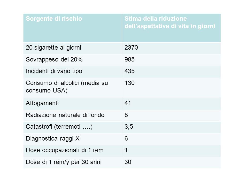 Sorgente di rischio Stima della riduzione dell'aspettativa di vita in giorni. 20 sigarette al giorni.