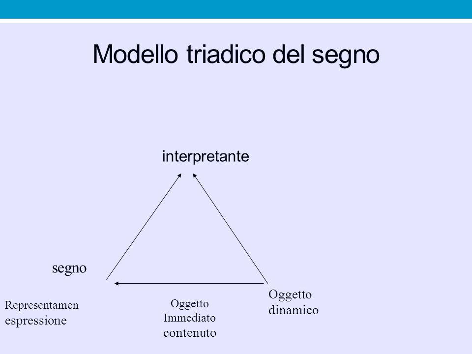Modello triadico del segno
