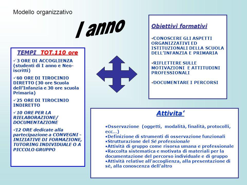 I anno Modello organizzativo Attivita' Obiettivi formativi