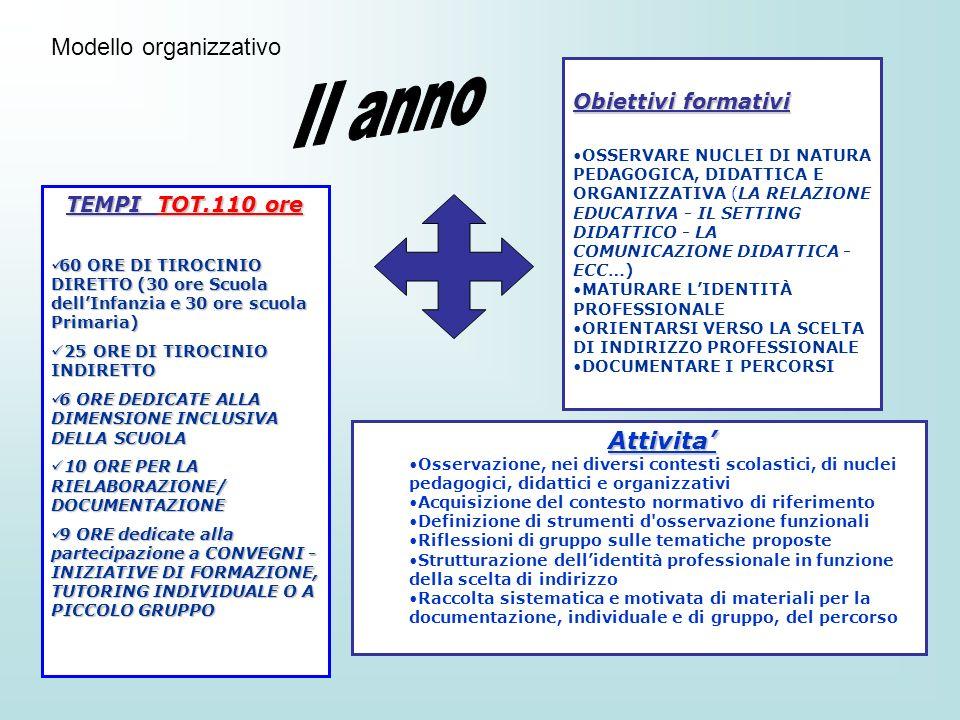 II anno Modello organizzativo Attivita' Obiettivi formativi