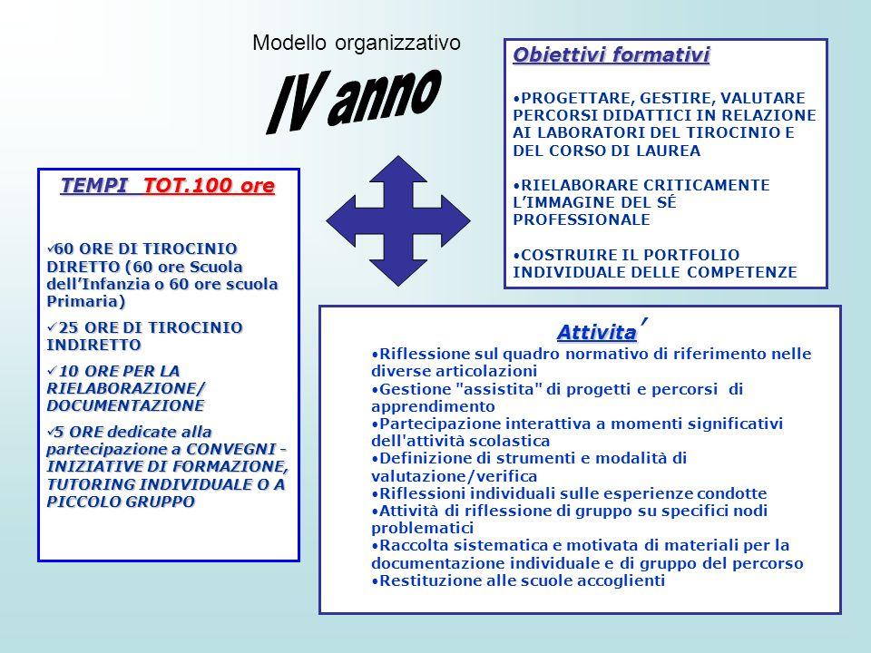 IV anno Modello organizzativo Obiettivi formativi TEMPI TOT.100 ore