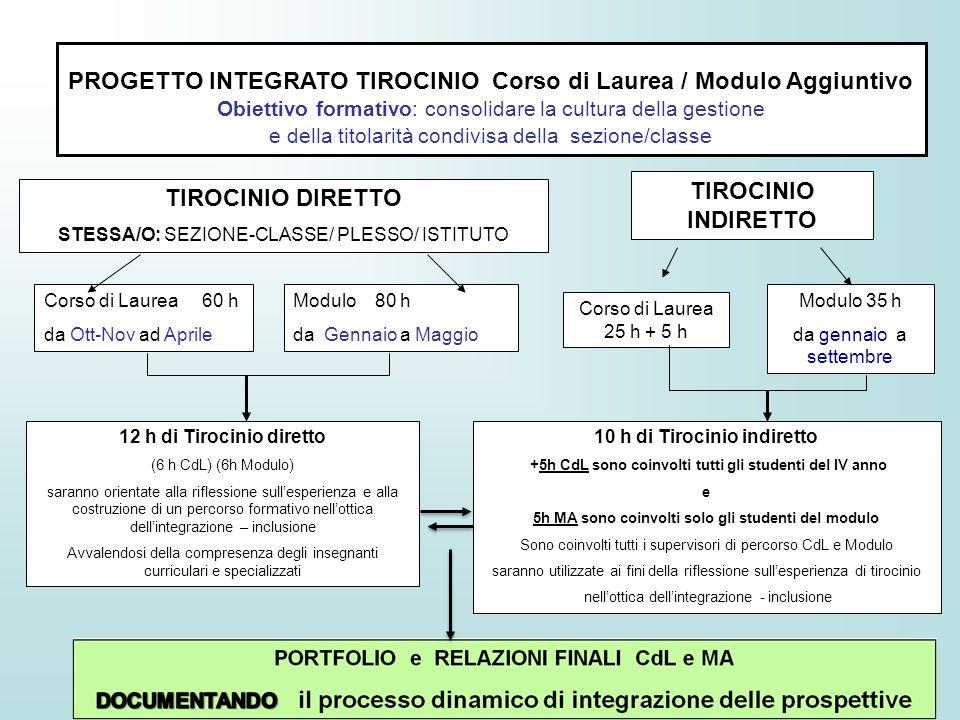 PROGETTO INTEGRATO TIROCINIO Corso di Laurea / Modulo Aggiuntivo