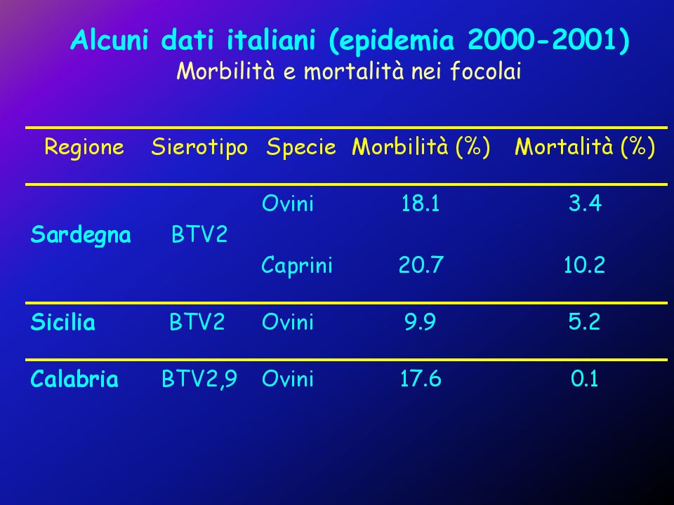 Alcuni dati italiani (epidemia 2000-2001)