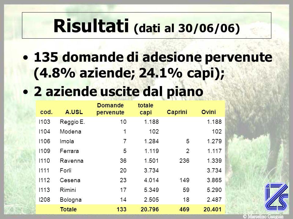 Risultati (dati al 30/06/06) 135 domande di adesione pervenute (4.8% aziende; 24.1% capi); 2 aziende uscite dal piano.