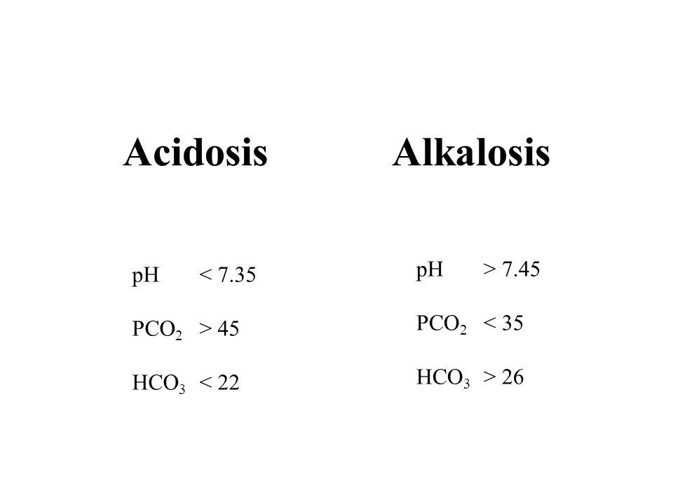 Acidosis Alkalosis pH > 7.45 pH < 7.35 PCO2 < 35 PCO2 > 45