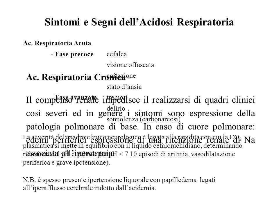 Sintomi e Segni dell'Acidosi Respiratoria