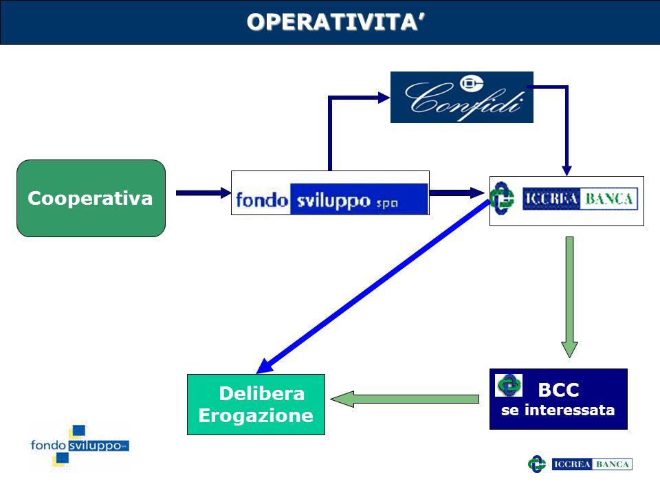 OPERATIVITA' Cooperativa BCC se interessata Delibera Erogazione