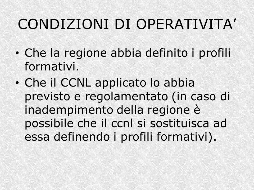 CONDIZIONI DI OPERATIVITA'