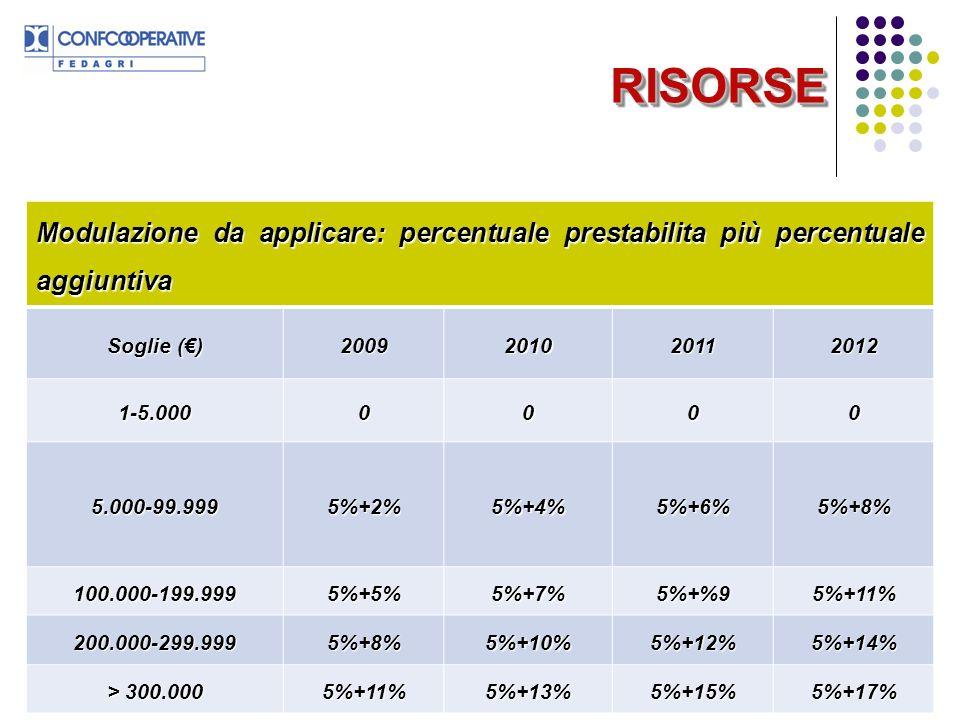 RISORSE Modulazione da applicare: percentuale prestabilita più percentuale aggiuntiva. Soglie (€) 2009.