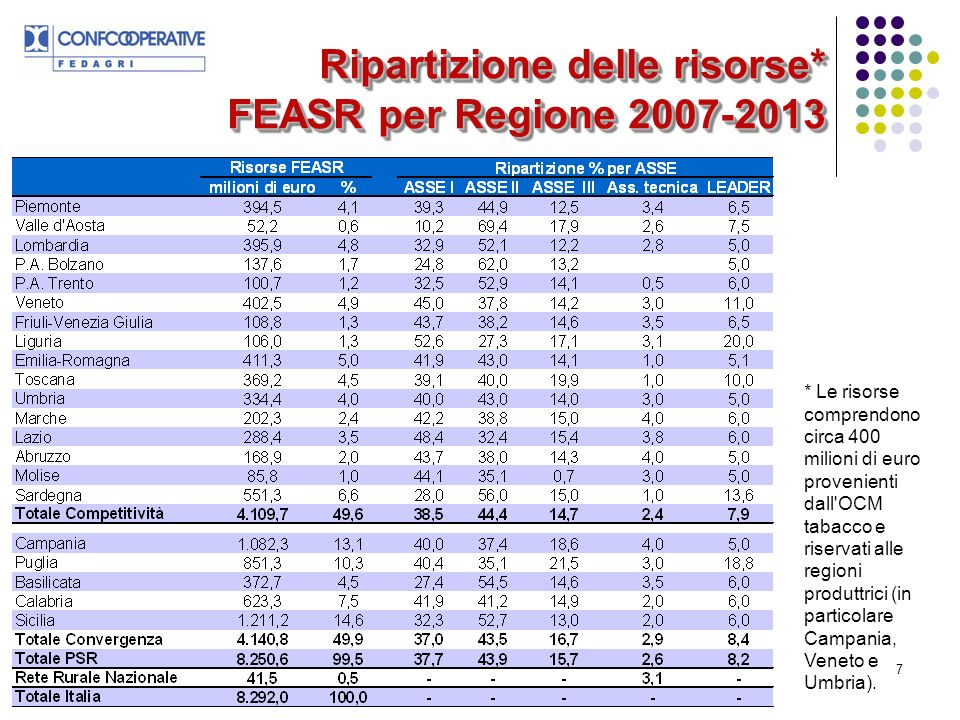 Ripartizione delle risorse* FEASR per Regione 2007-2013