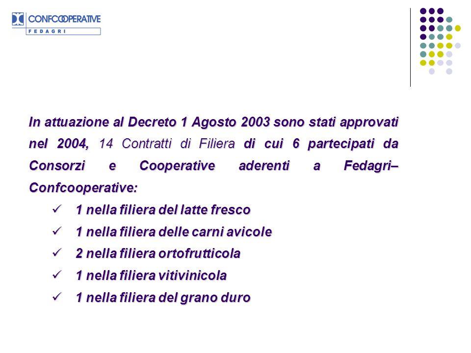 In attuazione al Decreto 1 Agosto 2003 sono stati approvati nel 2004, 14 Contratti di Filiera di cui 6 partecipati da Consorzi e Cooperative aderenti a Fedagri–Confcooperative: