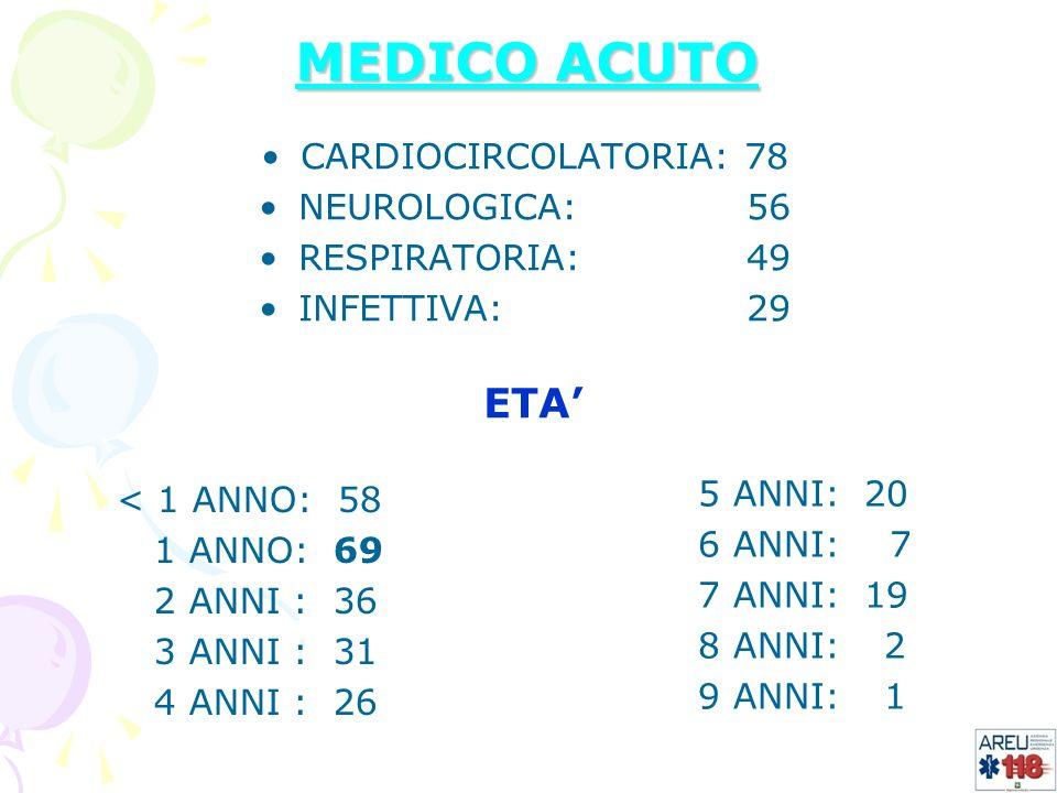 MEDICO ACUTO ETA' CARDIOCIRCOLATORIA: 78 NEUROLOGICA: 56