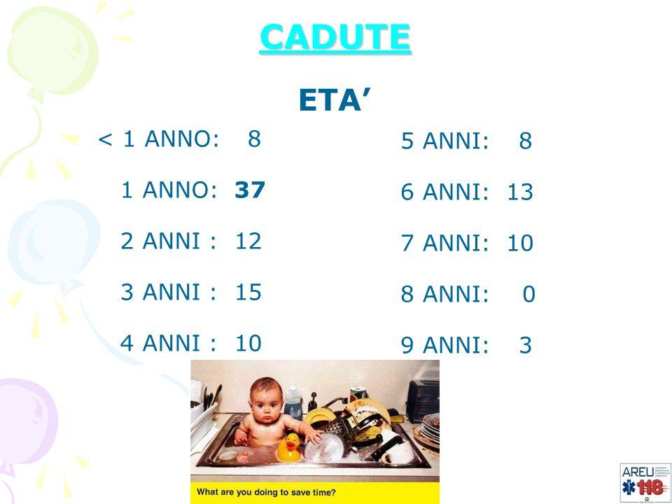 CADUTE ETA' < 1 ANNO: 8 5 ANNI: 8 1 ANNO: 37 6 ANNI: 13 2 ANNI : 12