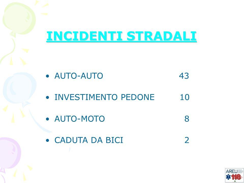 INCIDENTI STRADALI AUTO-AUTO 43 INVESTIMENTO PEDONE 10 AUTO-MOTO 8