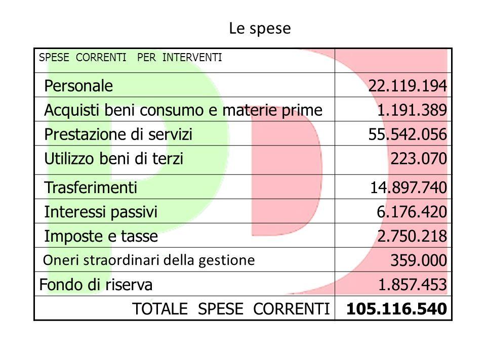 Le spese Personale 22.119.194 Acquisti beni consumo e materie prime