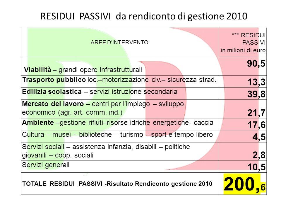RESIDUI PASSIVI da rendiconto di gestione 2010