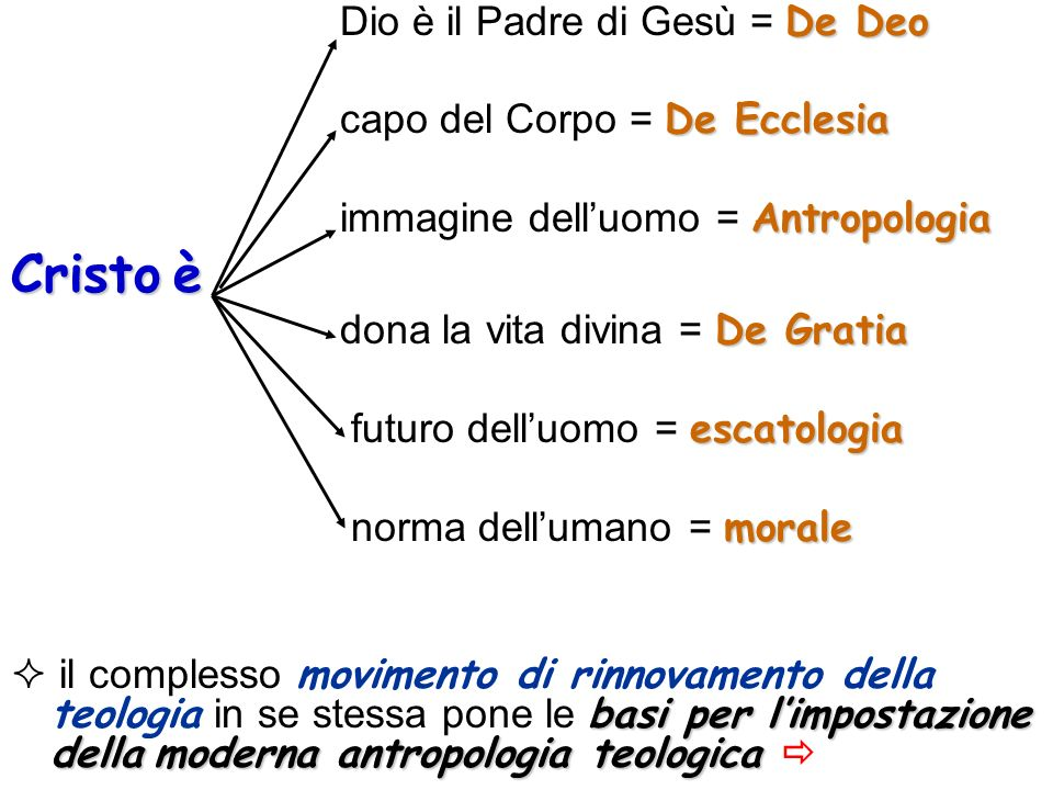 Cristo è Dio è il Padre di Gesù = De Deo capo del Corpo = De Ecclesia