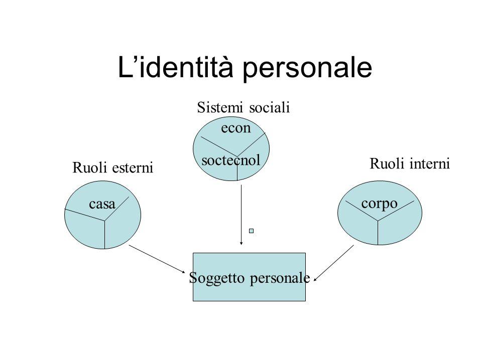 L'identità personale Sistemi sociali econ soctecnol Ruoli interni