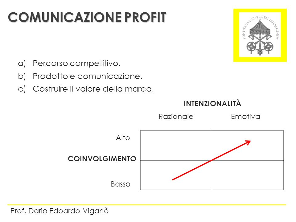 COMUNICAZIONE PROFIT Percorso competitivo. Prodotto e comunicazione.