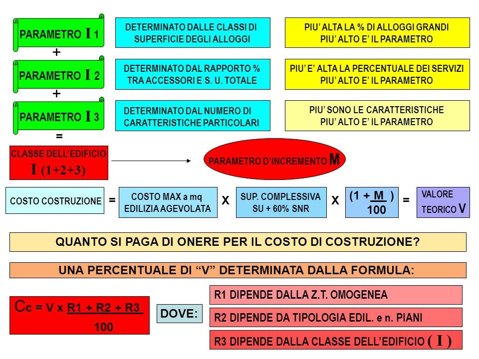 + + I (1+2+3) Cc = V x R1 + R2 + R3 PARAMETRO I 1 PARAMETRO I 2