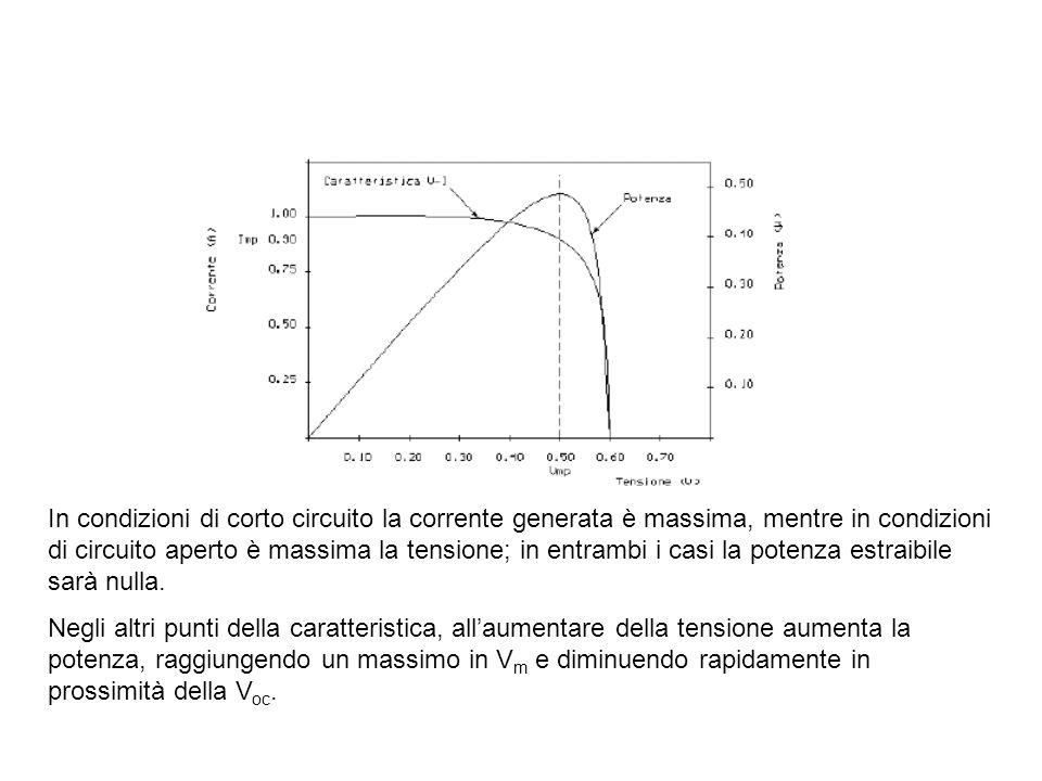 In condizioni di corto circuito la corrente generata è massima, mentre in condizioni di circuito aperto è massima la tensione; in entrambi i casi la potenza estraibile sarà nulla.