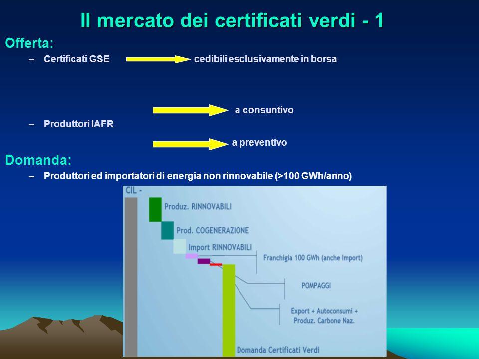 Il mercato dei certificati verdi - 1