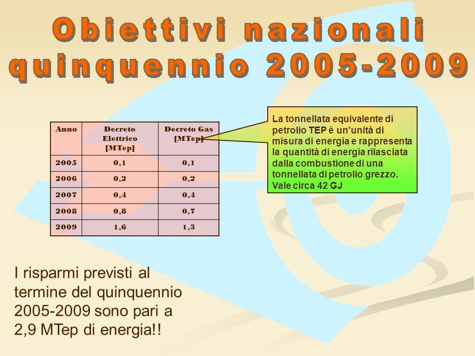 Obiettivi nazionali quinquennio 2005-2009