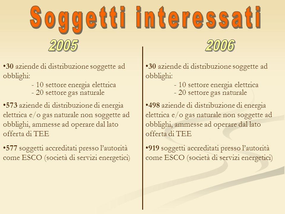 Soggetti interessati 2005 2006. 30 aziende di distribuzione soggette ad obblighi: