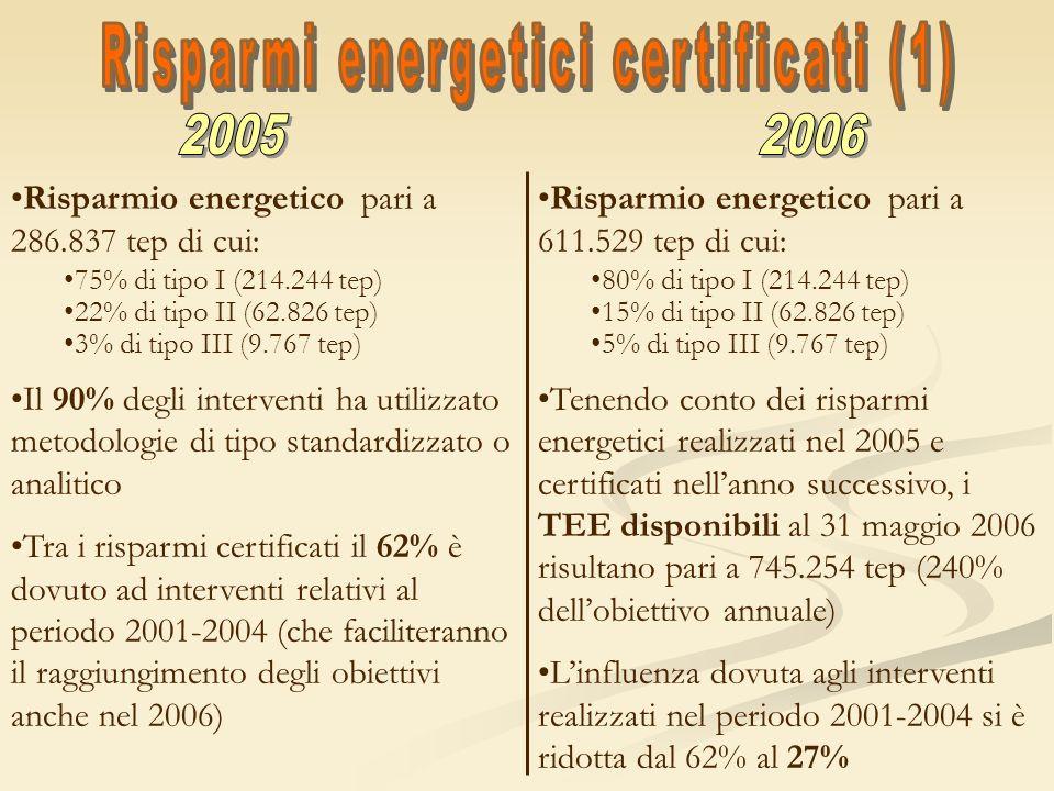 Risparmi energetici certificati (1)