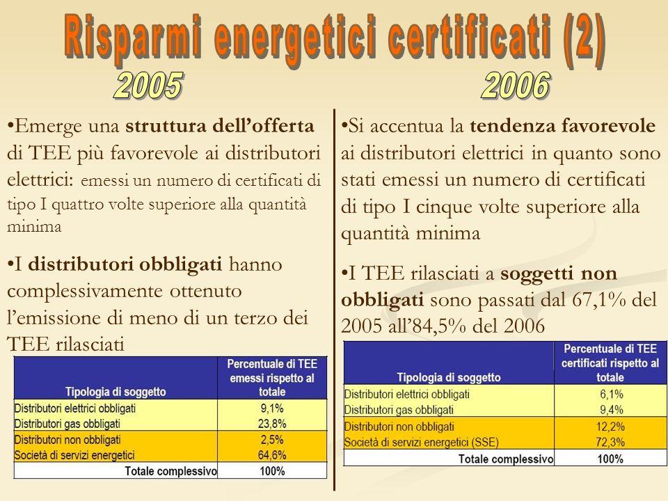 Risparmi energetici certificati (2)