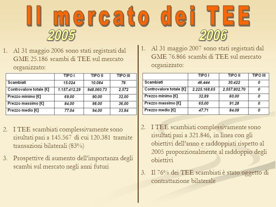 Il mercato dei TEE 2005 2006.
