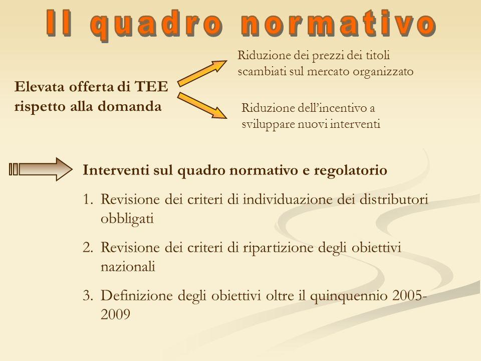 Il quadro normativo Elevata offerta di TEE rispetto alla domanda