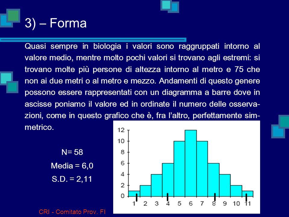 3) – Forma