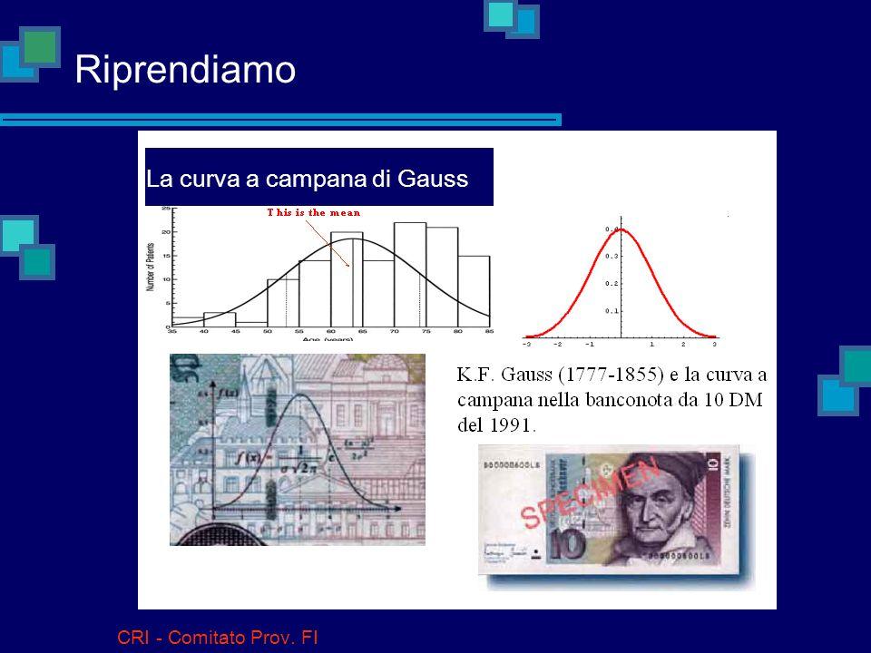 La curva a campana di Gauss