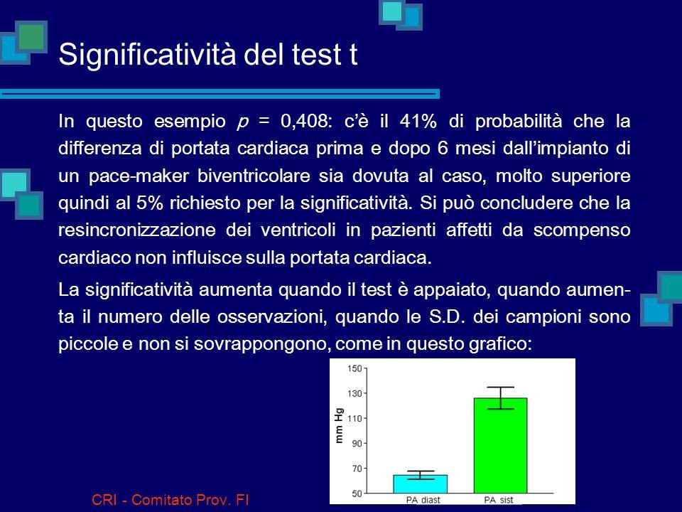 Significatività del test t