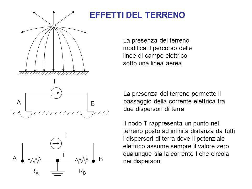 EFFETTI DEL TERRENO + La presenza del terreno modifica il percorso delle linee di campo elettrico sotto una linea aerea.