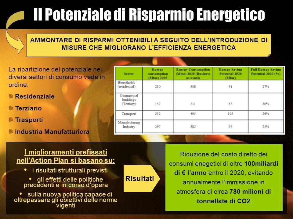 Il Potenziale di Risparmio Energetico