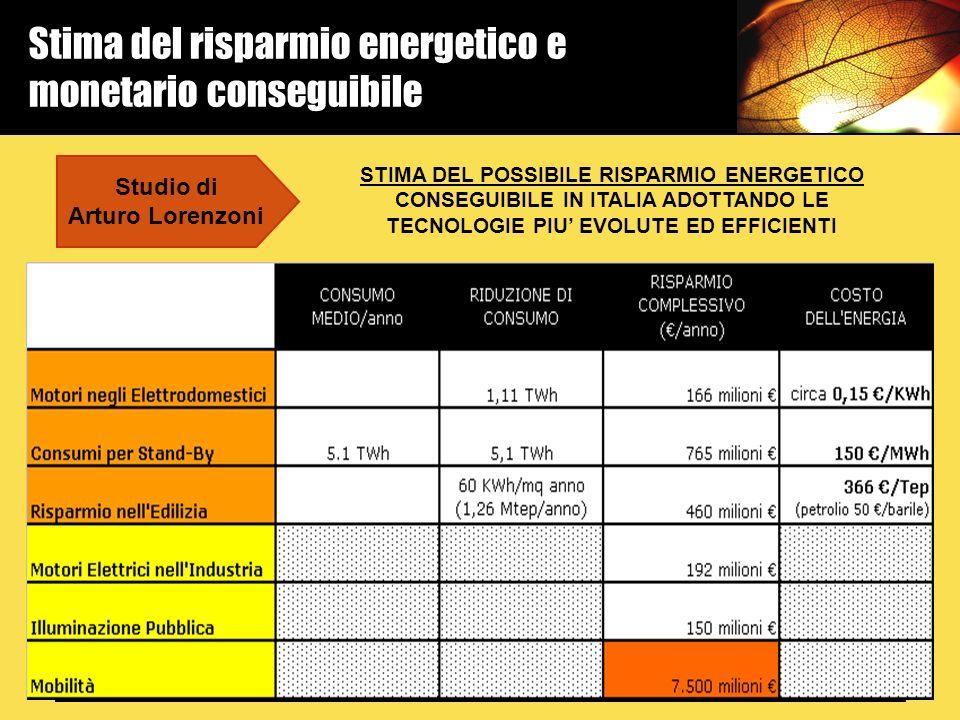Stima del risparmio energetico e monetario conseguibile