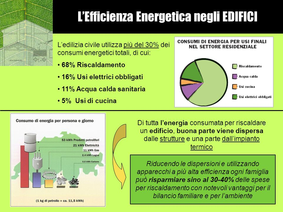 L'Efficienza Energetica negli EDIFICI