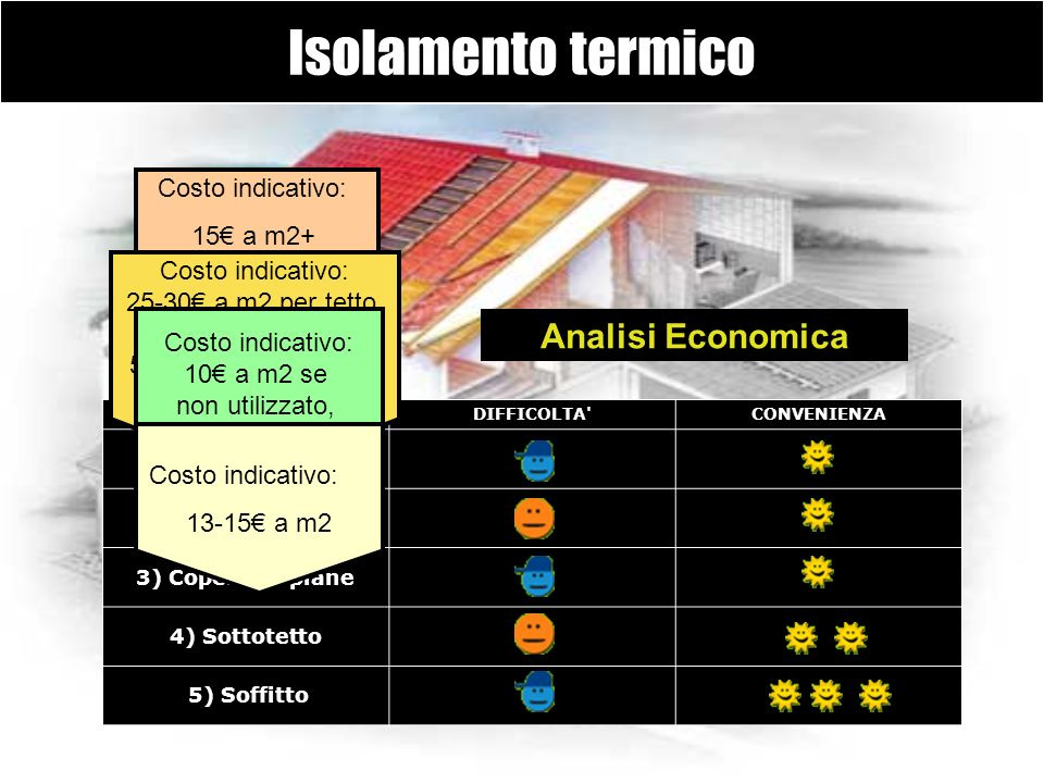 Isolamento termico Analisi Economica Costo indicativo: 15€ a m2+