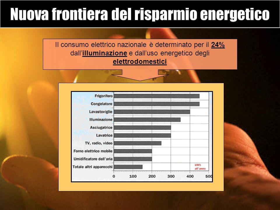 Nuova frontiera del risparmio energetico