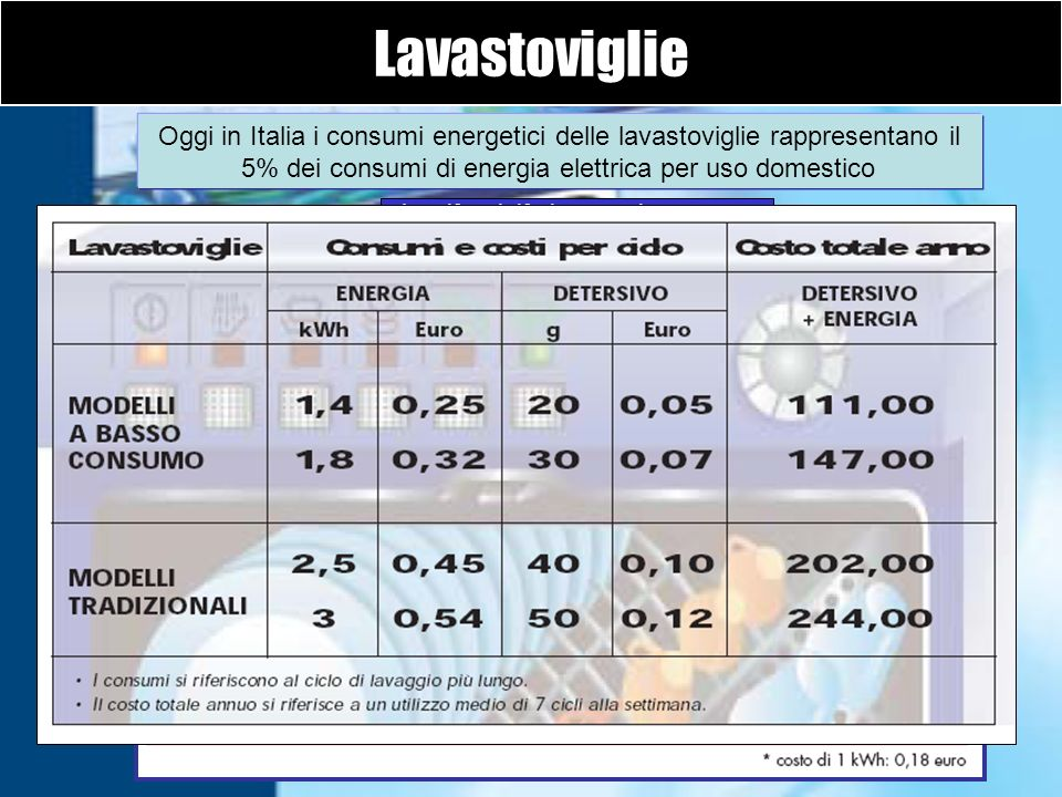 LavastoviglieOggi in Italia i consumi energetici delle lavastoviglie rappresentano il 5% dei consumi di energia elettrica per uso domestico.