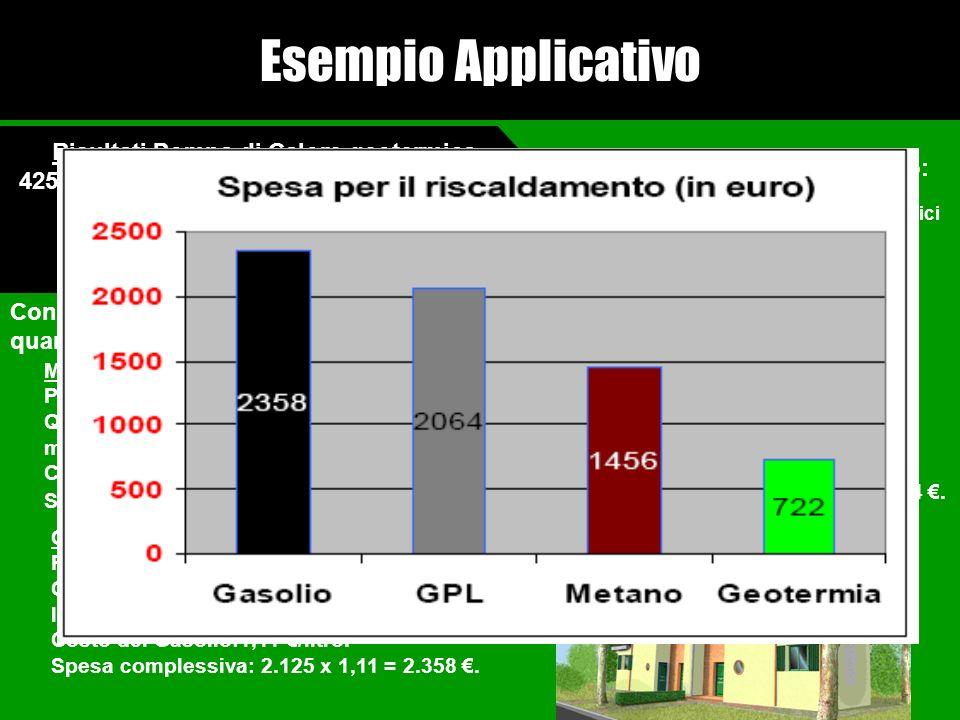 4250 kWh : consumo della pompa di calore. Spesa per il riscaldamento :