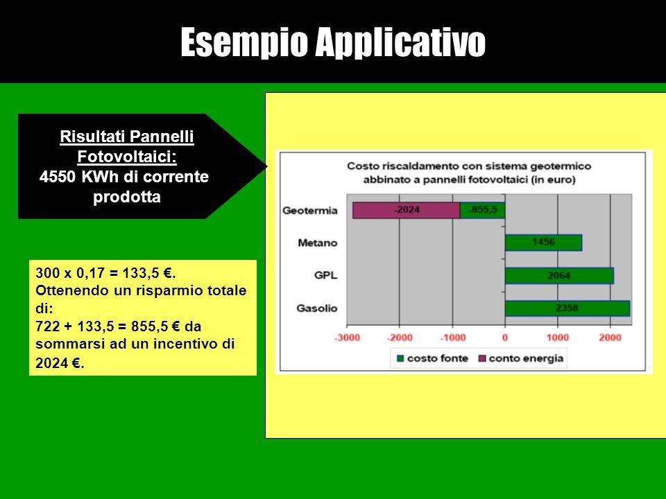 Esempio Applicativo Risultati Pannelli Fotovoltaici: