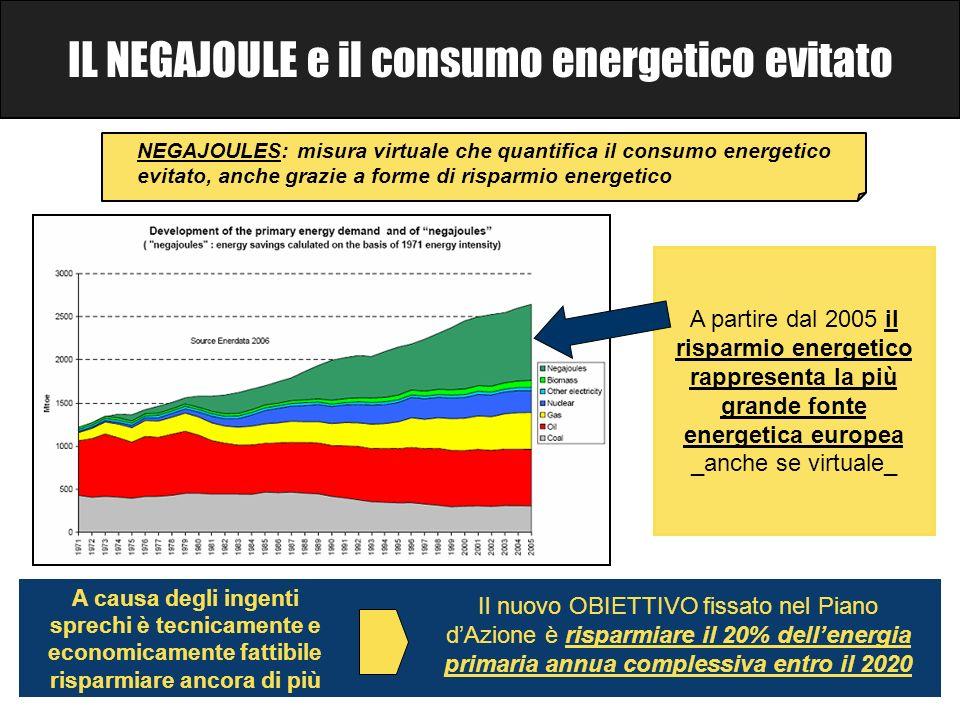 IL NEGAJOULE e il consumo energetico evitato