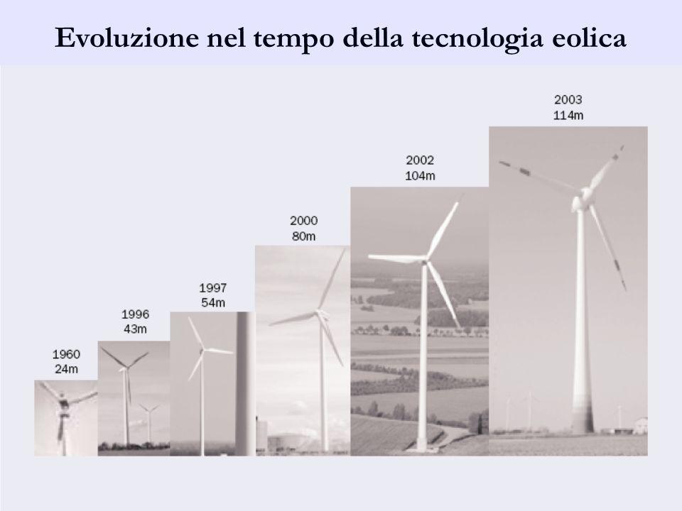 Evoluzione nel tempo della tecnologia eolica